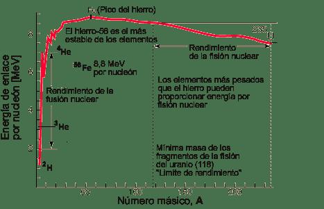 Energía_por_nucleón