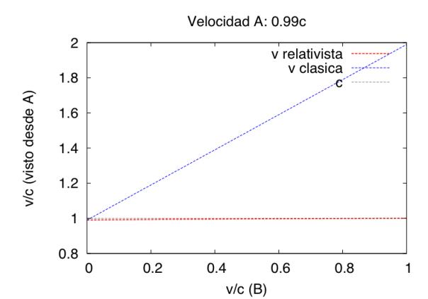 v_relativo_3