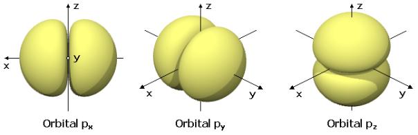 Es-Orbitales_p